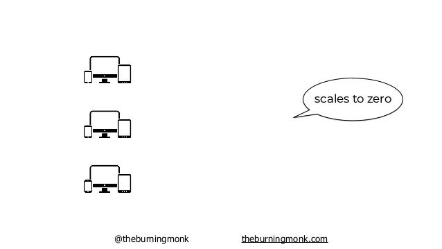 @theburningmonk theburningmonk.com scales to zero