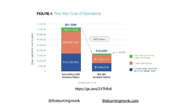 @theburningmonk theburningmonk.com But, sometimes, the infrastructure far outweighs staffing cost