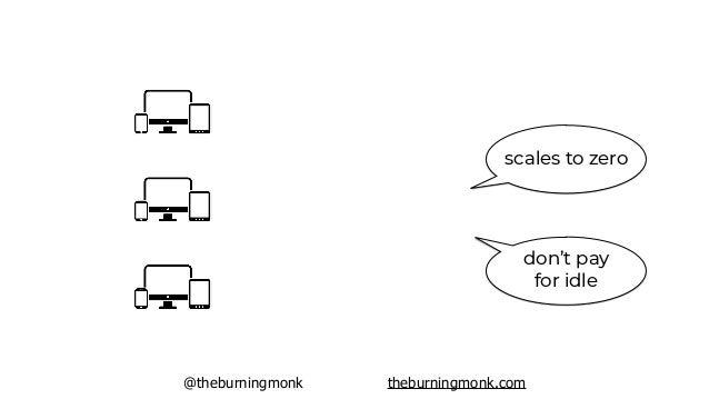 @theburningmonk theburningmonk.com scales to zero don't pay for idle