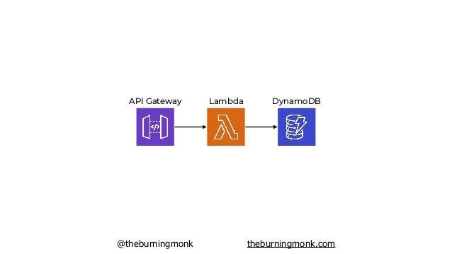 @theburningmonk theburningmonk.com API Gateway