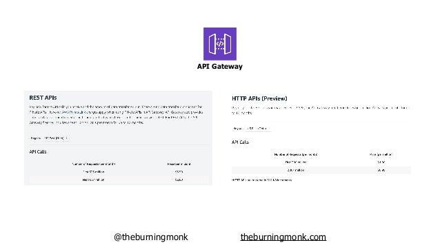@theburningmonk theburningmonk.com API Gateway over 70% cheaper