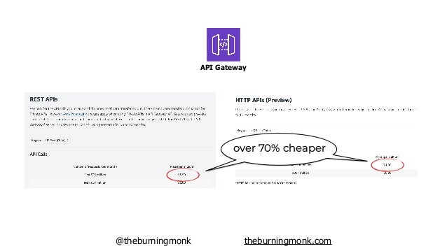 @theburningmonk theburningmonk.com https://docs.aws.amazon.com/apigateway/latest/developerguide/http-api-vs-rest.html
