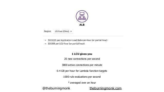 @theburningmonk theburningmonk.com 1 TPS, 200ms avg latency, 1KB data processing / req API Gateway ALB $2.5921 x 60s x 60m...