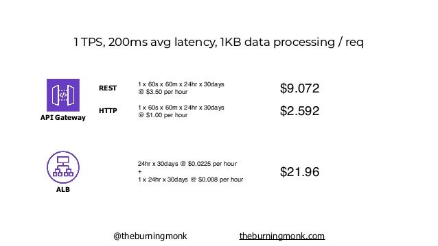 @theburningmonk theburningmonk.com 1,000 TPS, 200ms avg latency, 1KB data processing / req 25 new connections per second 3...