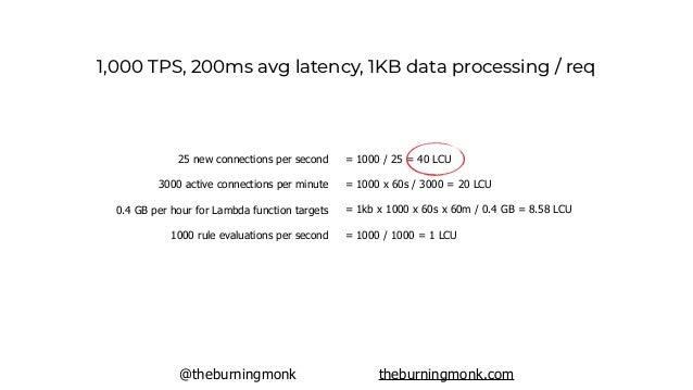 @theburningmonk theburningmonk.com 1,000 TPS, 200ms avg latency, 1KB data processing / req API Gateway ALB $25921000 x 60s...