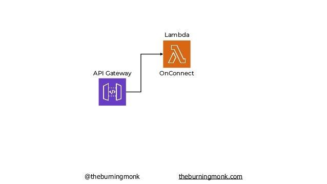 @theburningmonk theburningmonk.com API Gateway Lambda OnConnect DynamoDB