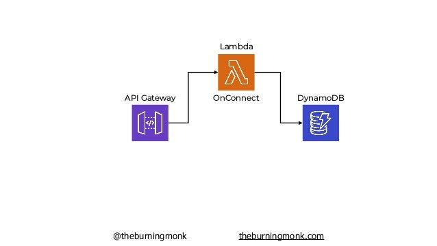 @theburningmonk theburningmonk.com API Gateway Lambda OnConnect DynamoDB Lambda OnDisconnect