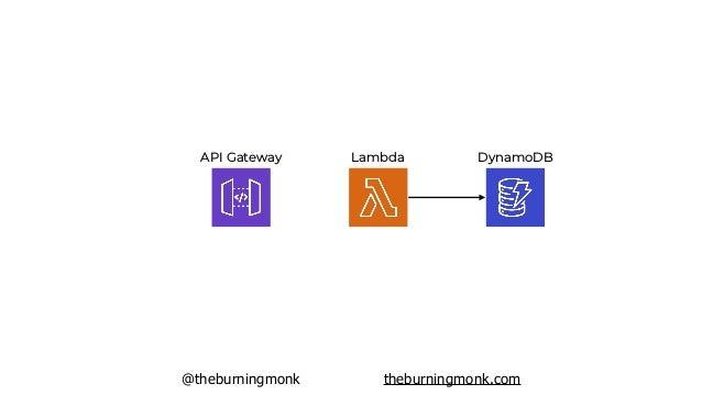 @theburningmonk theburningmonk.com API Gateway DynamoDBLambda