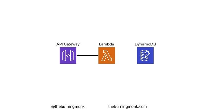 @theburningmonk theburningmonk.com low-level construct where YOU have to manage connection mapping
