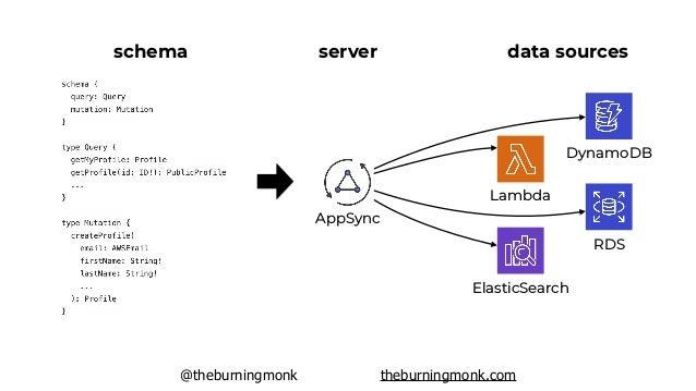 @theburningmonk theburningmonk.com AWS AppSync scalable & multi-az out of the box