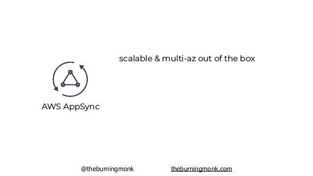 @theburningmonk theburningmonk.com AWS AppSync scalable & multi-az out of the box pay as you use ($4.00 per Million)
