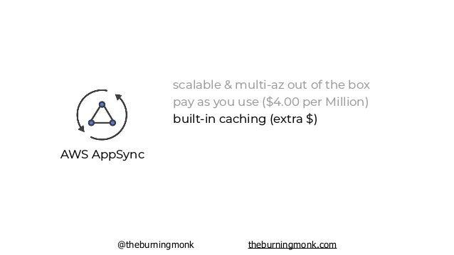 @theburningmonk theburningmonk.com AWS AppSync scalable & multi-az out of the box pay as you use ($4.00 per Million) built...