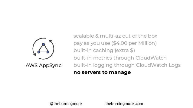 @theburningmonk theburningmonk.com REST APIs WebSockets GraphQL APIs