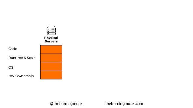 @theburningmonk theburningmonk.com HW Ownership OS Runtime & Scale Code Physical Servers