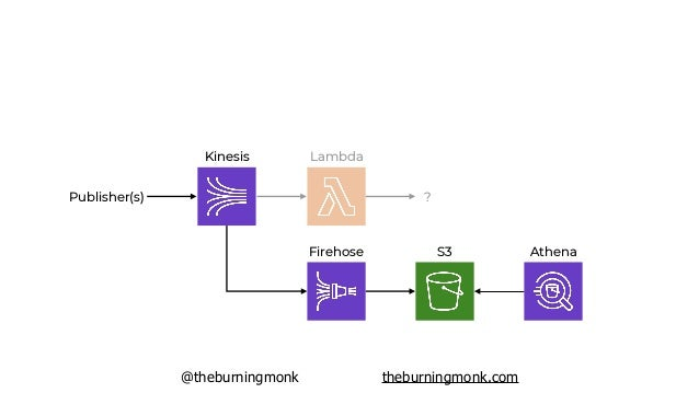 @theburningmonk theburningmonk.com Kinesis Lambda ?Publisher(s) Firehose S3 Athena Kinesis Analytics Lambda