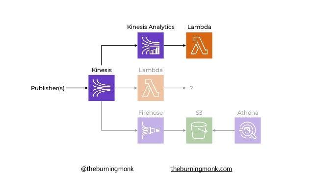 @theburningmonk theburningmonk.com Kinesis Lambda ?Publisher(s) Firehose S3 Athena Kinesis Analytics Firehose ?