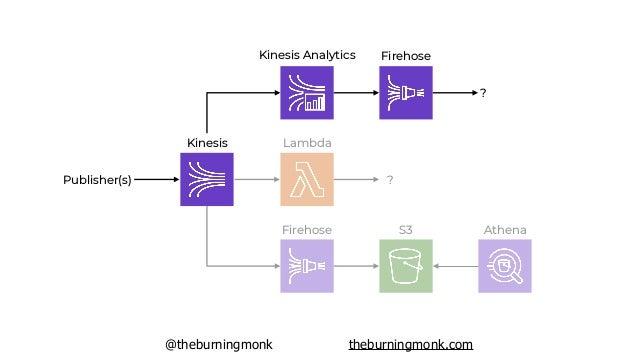 @theburningmonk theburningmonk.com Kinesis Lambda ?Publisher(s) Firehose S3 Athena Kinesis Analytics Kinesis ?