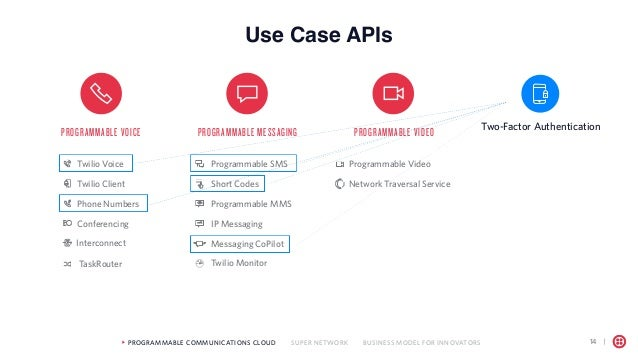What Can You Do With Twilio