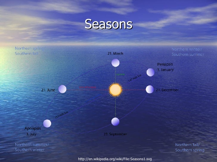 Seasonshttp://en.wikipedia.org/wiki/File:Seasons1.svg