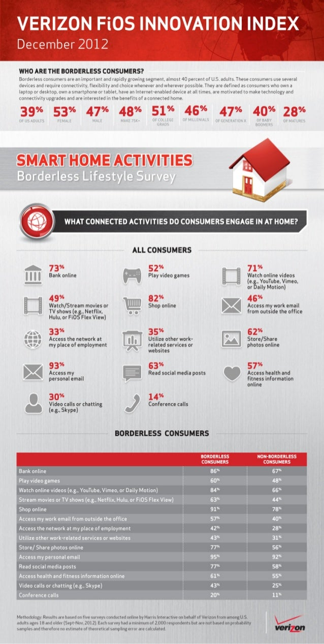 Verizon Borderless Lifestlye Survey: What connected activites do consumers engage in