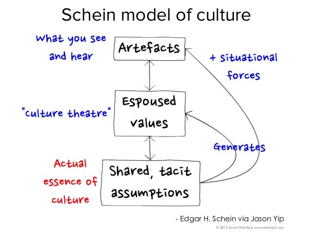 "edgar schein model Edgar schein suggests that, fundamentally, culture is: ""a pattern of shared basic assumptions that the group learned as it solved its problems that has worked well enough to be considered valid and is passed on to new members as the correct way to perceive, think, and feel in relation to those problems""."