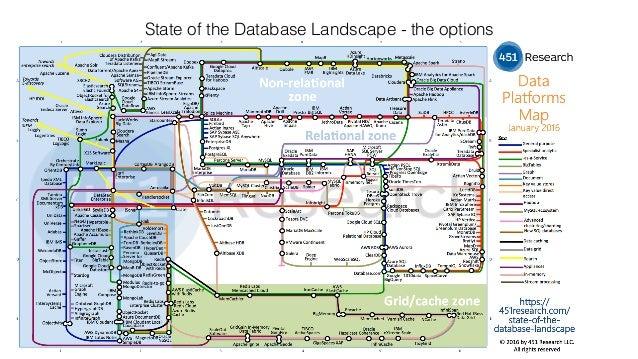 What database Slide 2