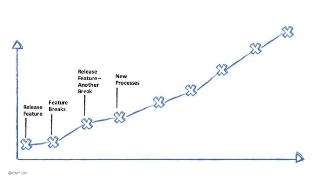 Release Feature Feature Breaks Release Feature – Another Break New Processes Processes Skipped Systems Locked Down @dwmkerr