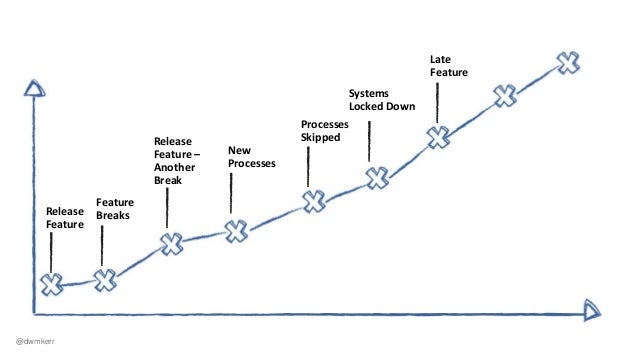Release Feature Feature Breaks Release Feature – Another Break New Processes Processes Skipped Systems Locked Down Late Fe...