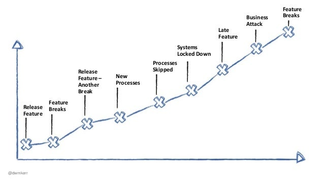Situation Complication Resolution DevOps - a shared responsibility to manage change @dwmkerr