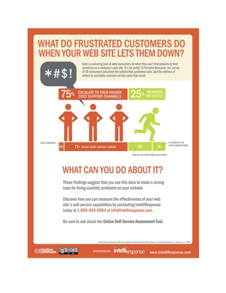 What Do Frustrated Customers Do When Your Website Lets Them Down?