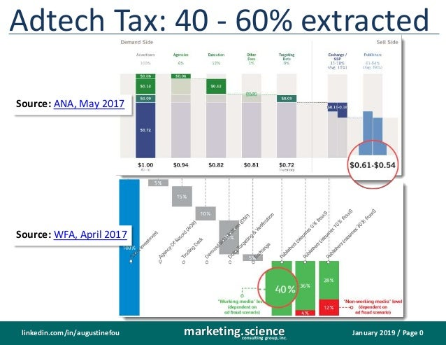 January 2019 / Page 0marketing.scienceconsulting group, inc. linkedin.com/in/augustinefou Adtech Tax: 40 - 60% extracted S...