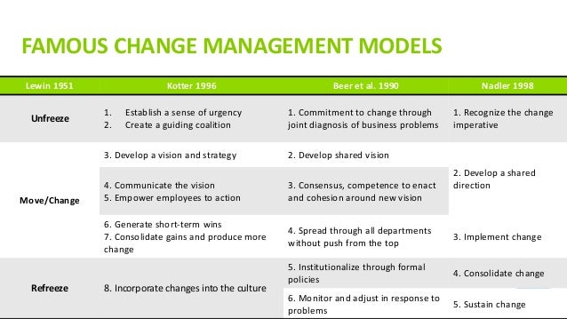 Week 8 – Implementing Change: Change Management, Contingency and Processual Approaches