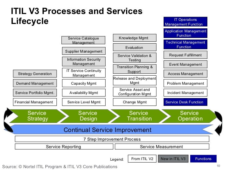 continual service improvement template - what every project manager should know about itil