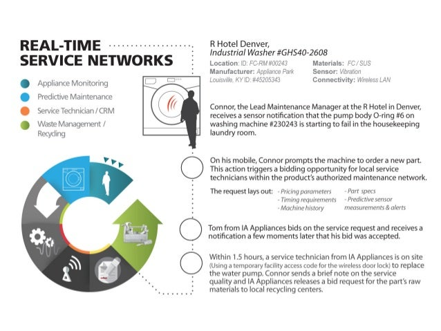 REAL_T  ME .  . .  . .  . .  . .  . .  . .  . .  . .  .. : SERVICE NETWORKS '     Appliance Monitoring Predictive Maintena...