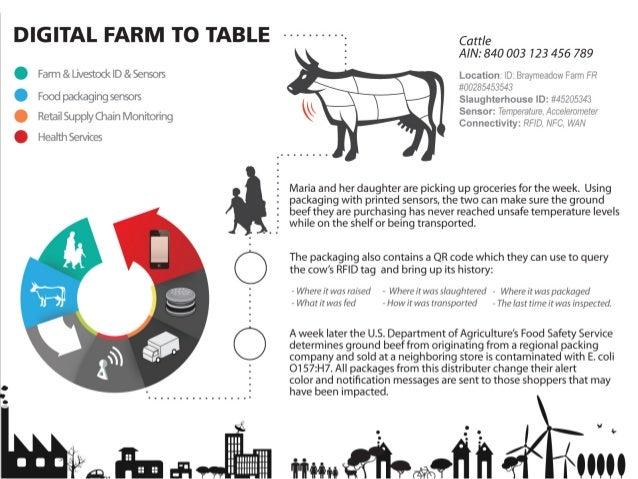Farm & Livestock ID & Sensors Food packaging sensors Retail Supply Chain Monitoring  Health Services  DIGITAL FARM TO TALE...