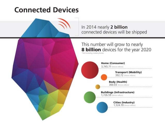 Connected Devices  § In 2014 nearly 2 billion  connected devices will be shipped  This number will grow to nearly 8 billio...