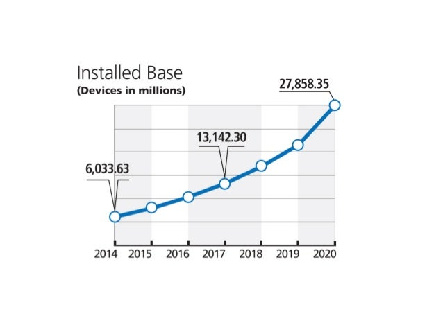 Installed Base (Devices in millions) f27'858'35  13,142.30 0  6,0363  O  2014 2015 2016 2017 2018 2019 2020