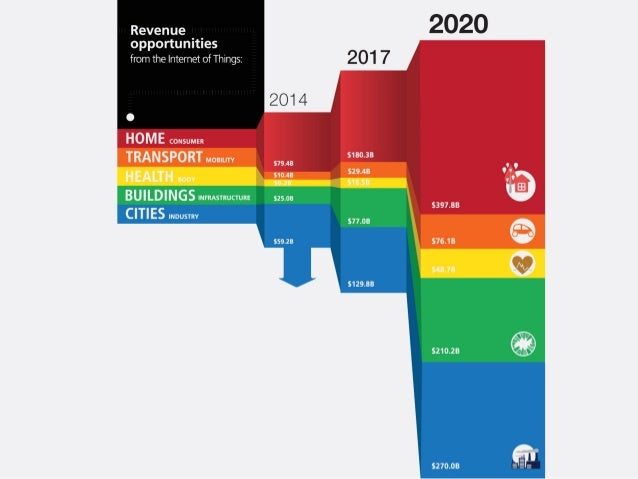 Revenue _ _ opportunities from the Internet of Things:   l  H 0 M E CONSUMER  TRANSPORT IIIIOBlLrrV  HEALTH aoov BUILDINGS...