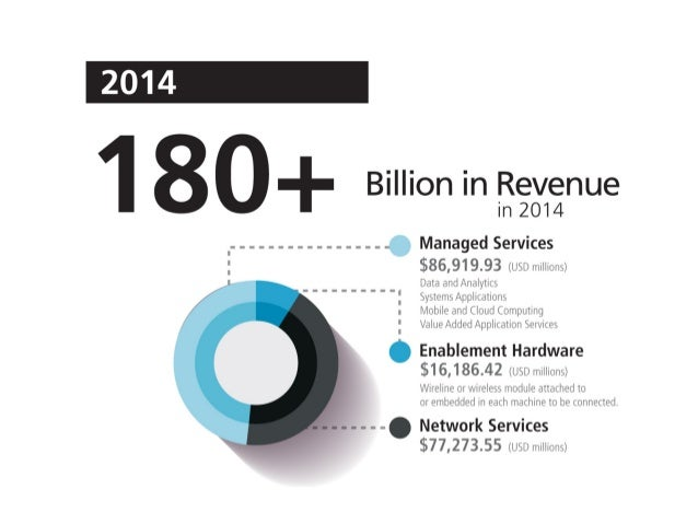 180     Billion in Revenue  in 2014  .  . .  . .  . .  . .  . .  . .  . .  -  Managed Services    (USD millions)  Data and...
