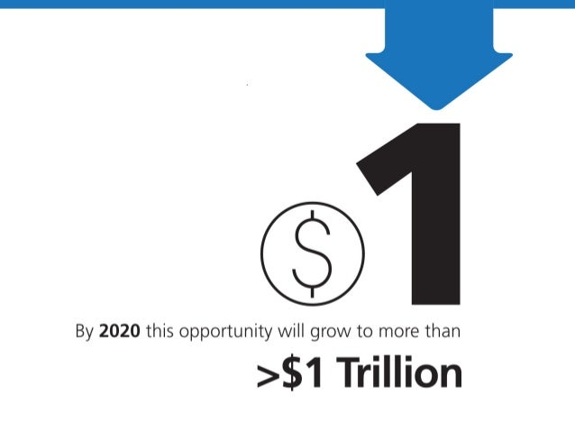 By 2020 this opportunity will grow to more than  >$1 Trillion