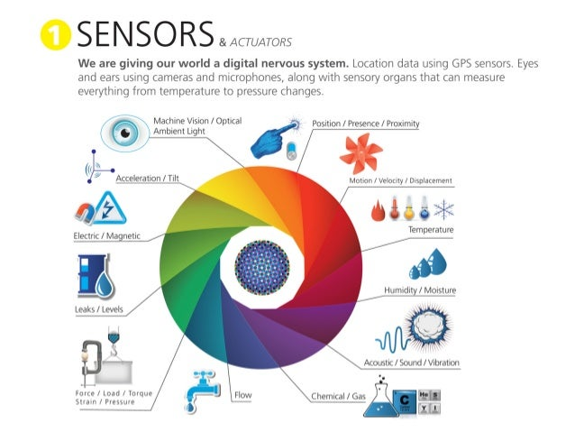 S E N   &/ ACTUATORS  We are giving our world a digital nervous system.  Location data using GPS sensors.  Eyes  and ears ...