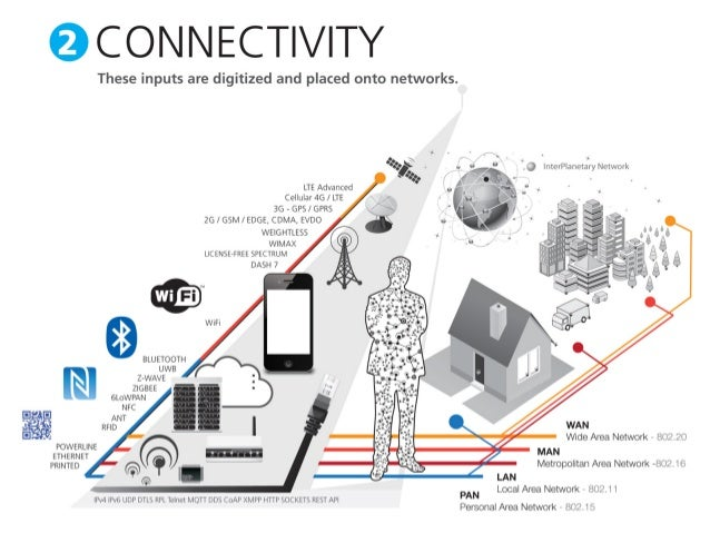 What Exactly Is The Quot Internet Of Things Quot