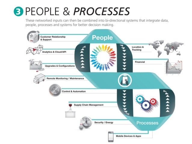 PEOPLE & PROCESSES  These networked inputs can then be combined into bi-directional systems that integrate data,  people, ...