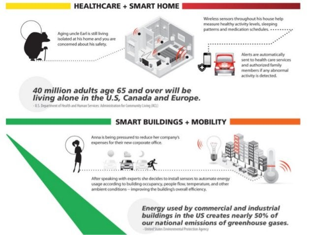 Reference [Source: http://postscapes.com/what-exactly-is-the-internet-of-things-infographic ]