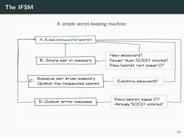 The IFSM A simple secret-keeping machine: A: Read password/secret B: Store pair in memory C: Remove pair from memory Outpu...