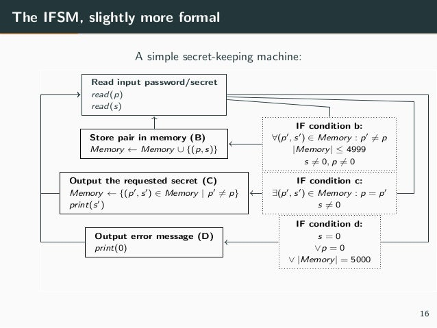 The IFSM, slightly more formal A simple secret-keeping machine: Read input password/secret read(p) read(s) Store pair in m...