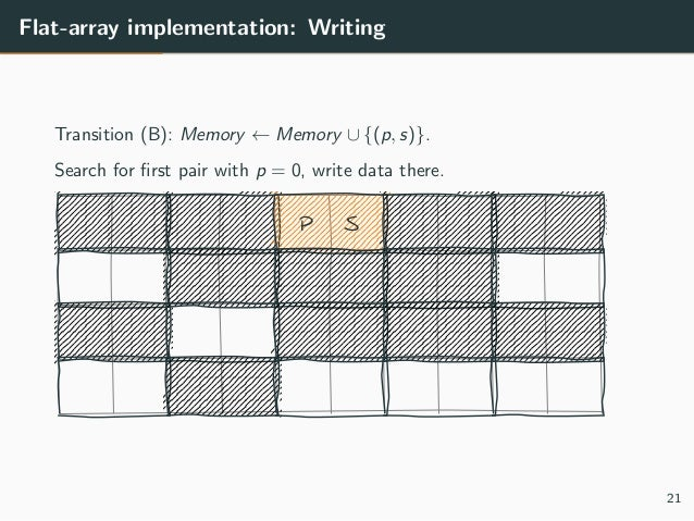 Flat-array implementation: Writing Transition (B): Memory ← Memory ∪ {(p, s)}. Search for first pair with p = 0, write data...