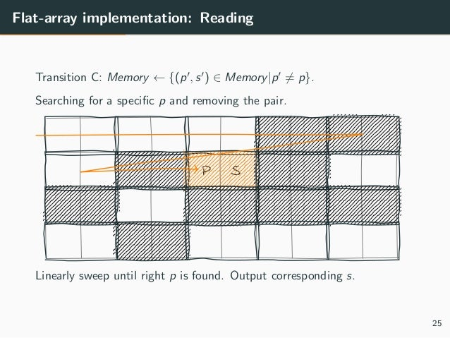 Flat-array implementation: Reading Transition C: Memory ← {(p , s ) ∈ Memory|p = p}. Searching for a specific p and removin...