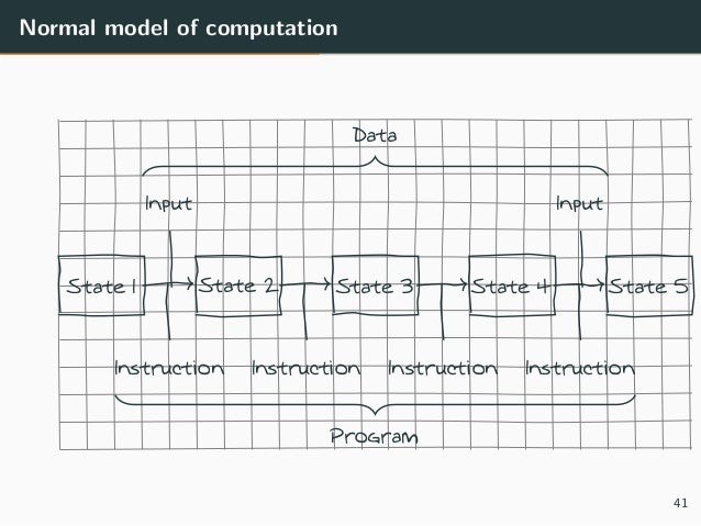 Normal model of computation State 1 State 2 State 3 State 4 State 5 Input Input Instruction Instruction Instruction Instru...