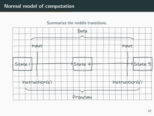 Normal model of computation Summarize the middle transitions. State 1 State 4 State 5 Input Input Instruction(s) Instructi...